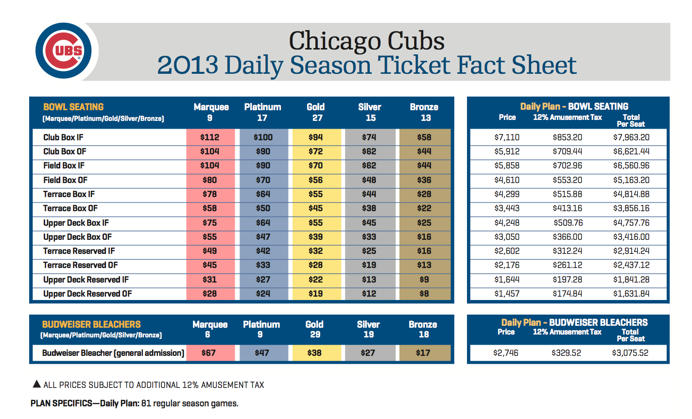 Cubs Home Game Ticket Price Average