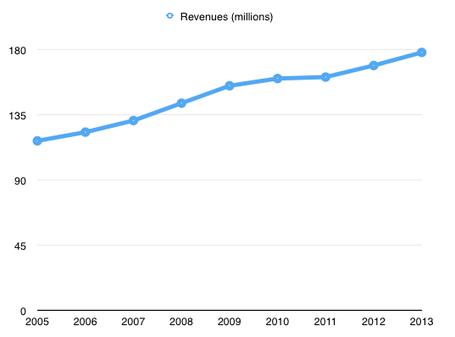 Revenues_medium