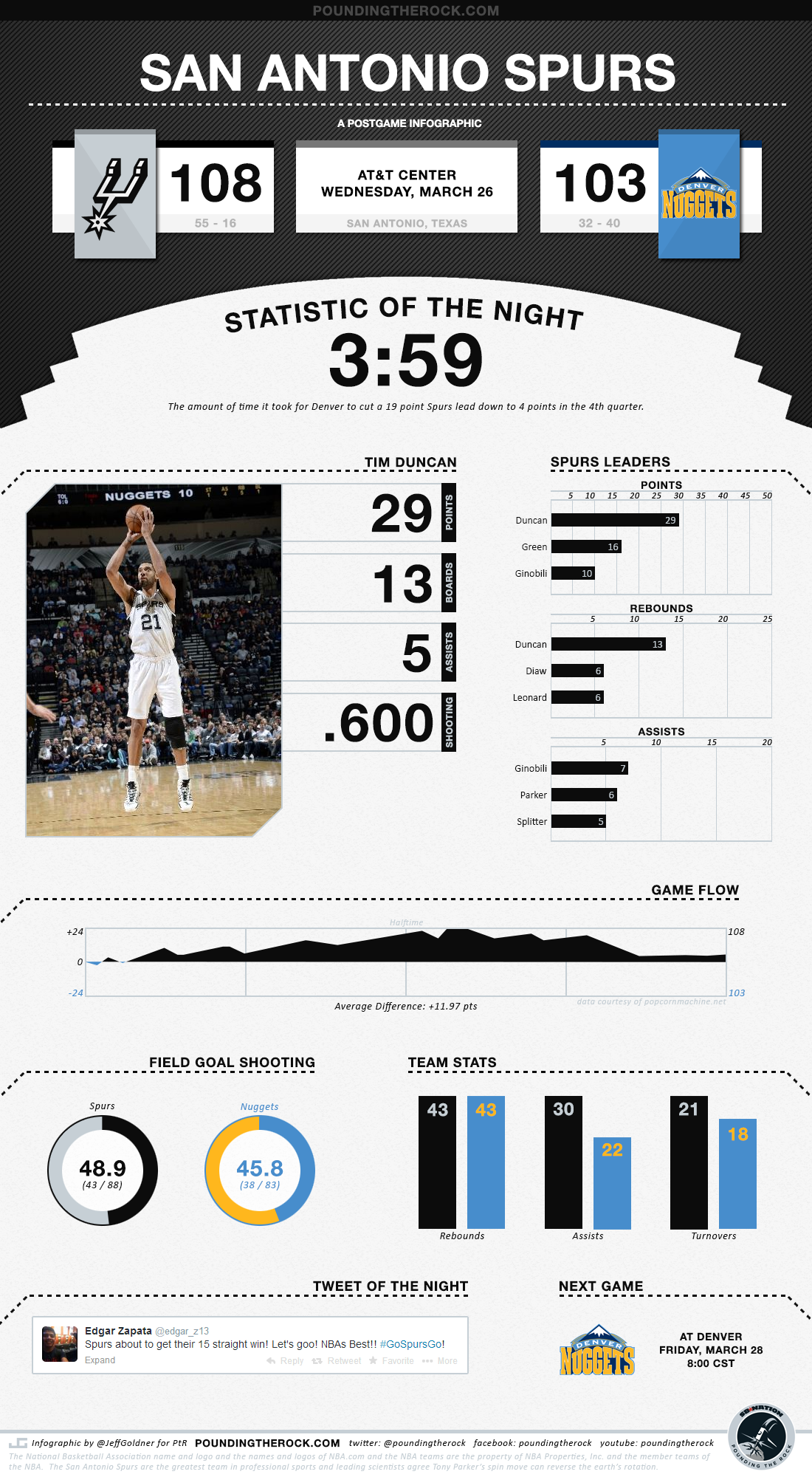 Nuggets_spurs_infog