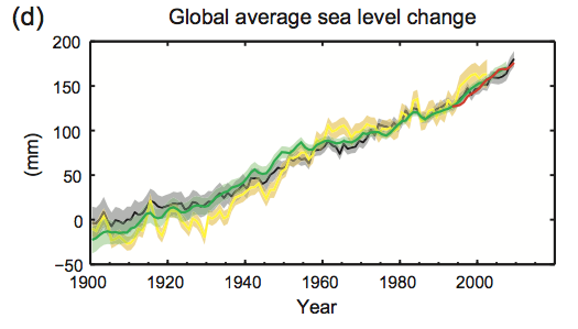 how to find mean sea level