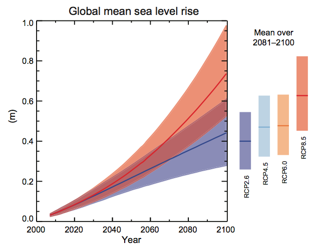 global mean sea level rise medium