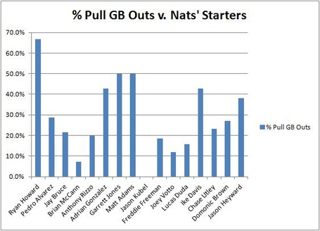 Pull_gb_out_percent_v_nats_starters_medium