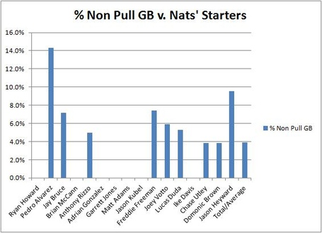 Percent_non_pull_gb_v_nats_starters_medium