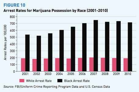 Black_v_white_marijuana_possession_arrest_medium