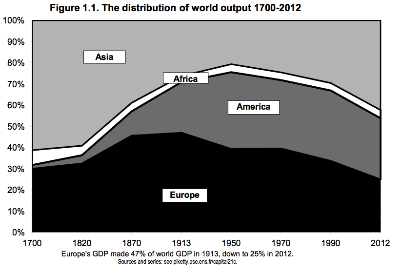 World_output