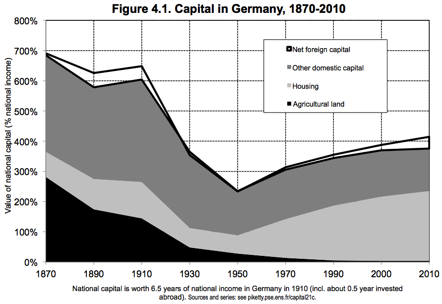 Capital_in_germany