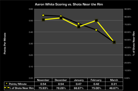 White_scoring_vs_rim_medium
