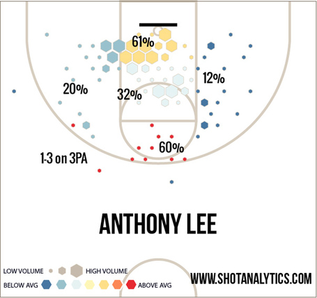 Anthony_lee_shot_chart_medium