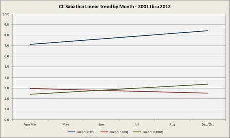 Sabathia_upto2012_medium