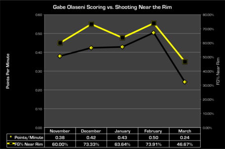 Go_monthly_scoring_and_shooting_medium