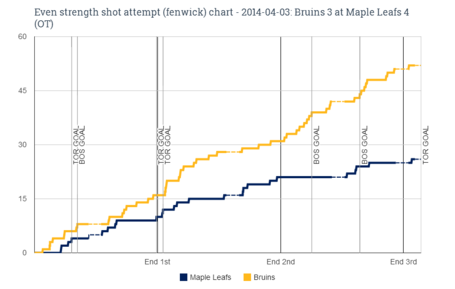 Ev_fenwick_chart_for_2014-04-03_bruins_3_at_maple_leafs_4__ot__medium