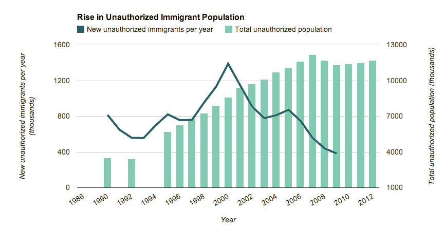 when did america start immigration
