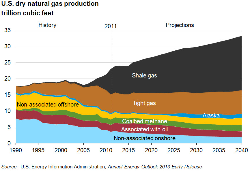 How has fracking boosted US oil and gas production ...