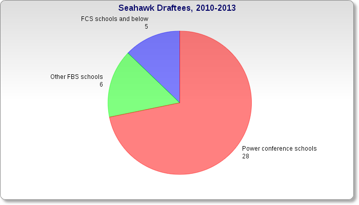 Hawks_pie_chart_1_medium