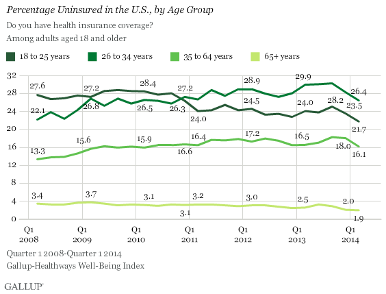 Gallup_uninsurance_by_age_april_7