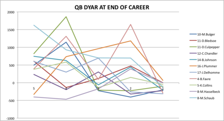 Qb_dyar_at_end_of_career_medium