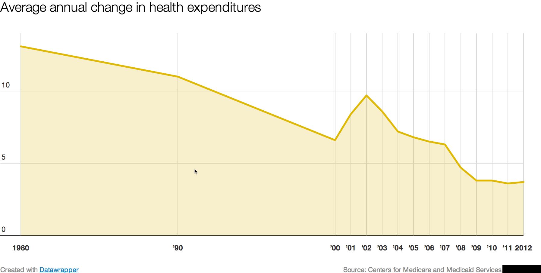 Average_annual_health_care_growth