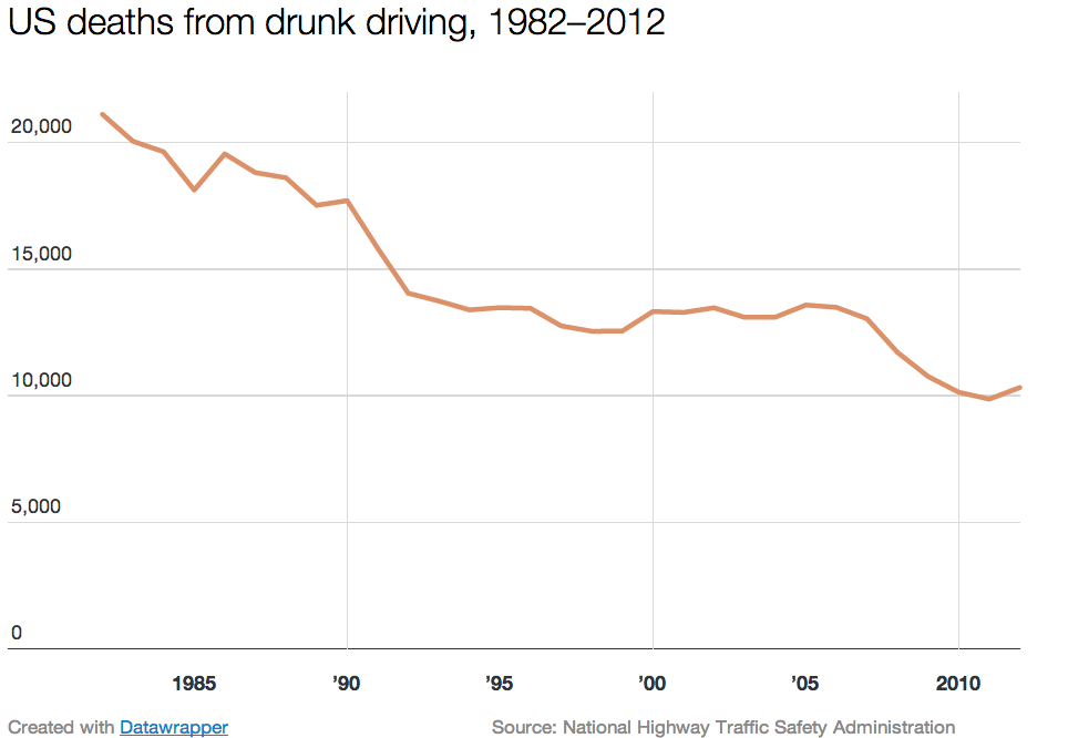 You Re Less Likely To Die In A Car Crash Nowadays Here S Why Vox