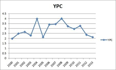Ypc_medium