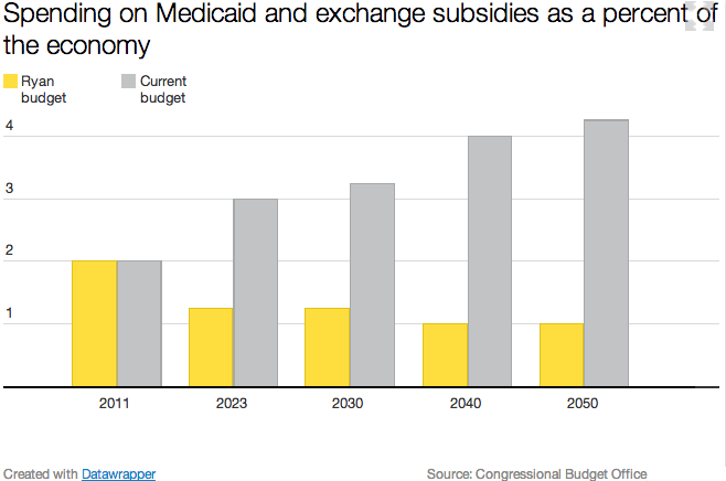 Spending_on_medicaid_and_exchange_subsidies_as_percent_of_the_economy