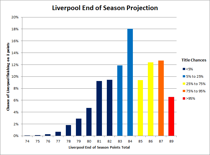 Liverpool_title_odds