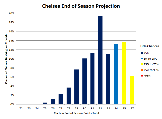 Chelsea_title_odds