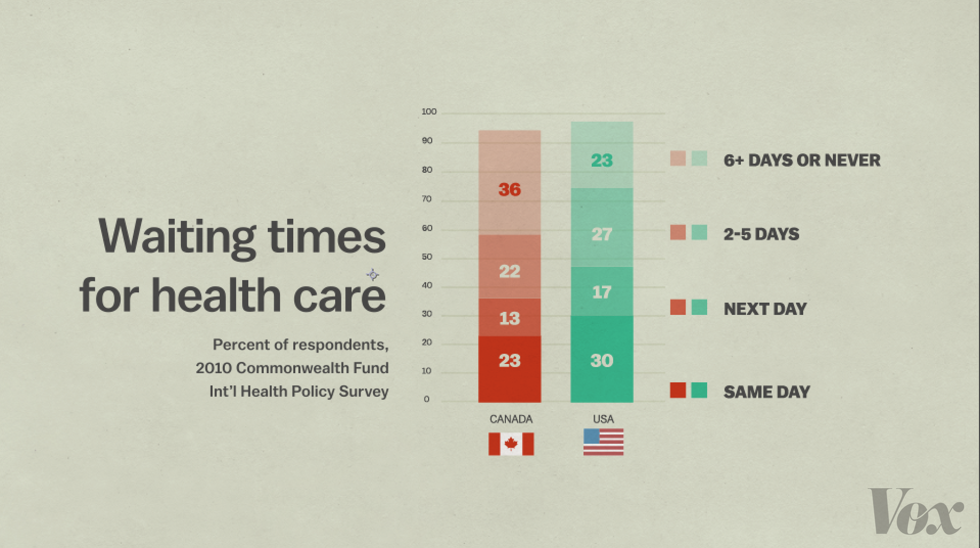 canadian health care wait times