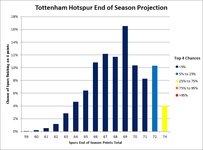 Tottenham_top4_odds
