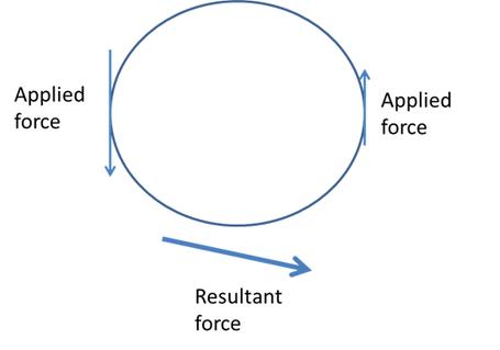 Circle_dist_medium