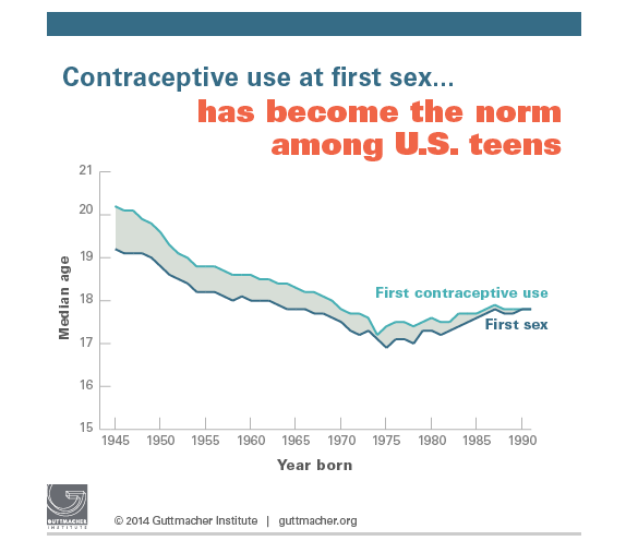 Teen sex and contraception