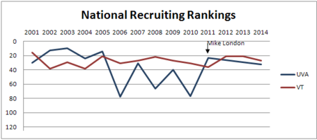 14_natl_recruiting_vt-uva_graph_medium