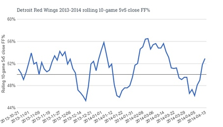 Detroit_red_wings_2013-2014_rolling_10-game_5v5_close_ff__medium