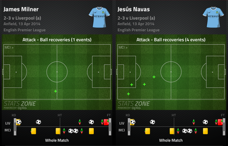 Navas-milner_recov_medium