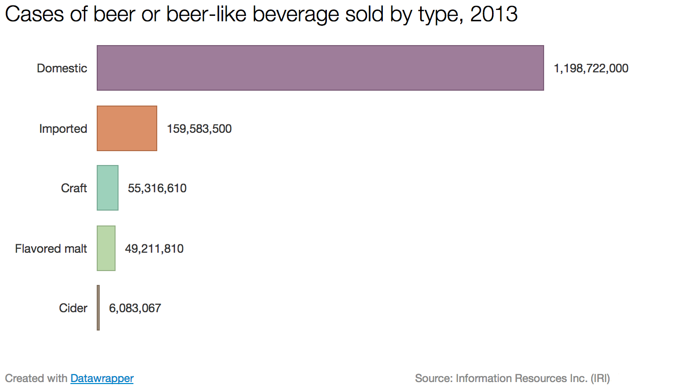 Cases_of_beer_or_beer_like_beverage_sold_by_type__2013