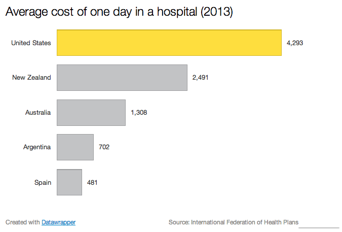 Average_cost_of_one_day_in_a_hospital