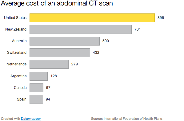 CT SCAN Charge Comparison