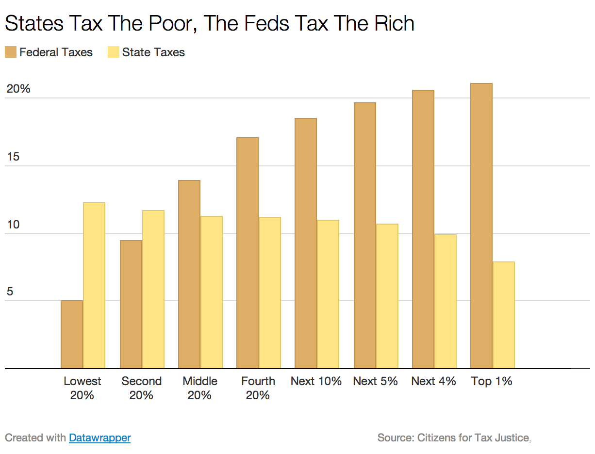 more taxes for the rich There are a few obvious reasons why the taxes the rich actually paid in the paid much more of their income in taxes the slate group, a graham.