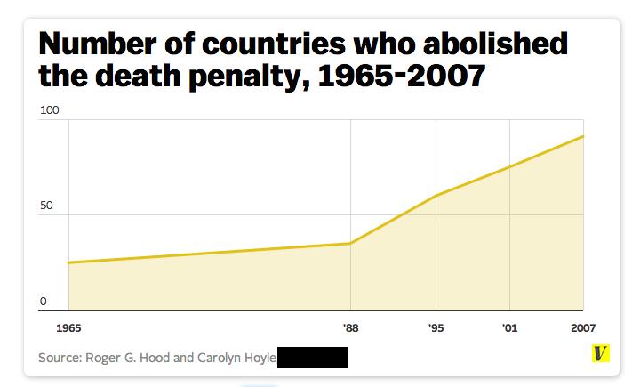 Death_penalty_chart