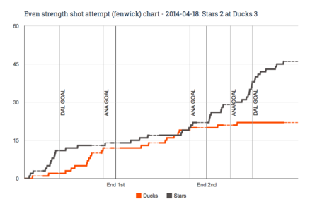 Ev_fenwick_chart_for_2014-04-18_stars_2_at_ducks_3_medium