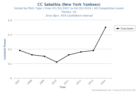 Cc_sabathia_fa_iso_medium