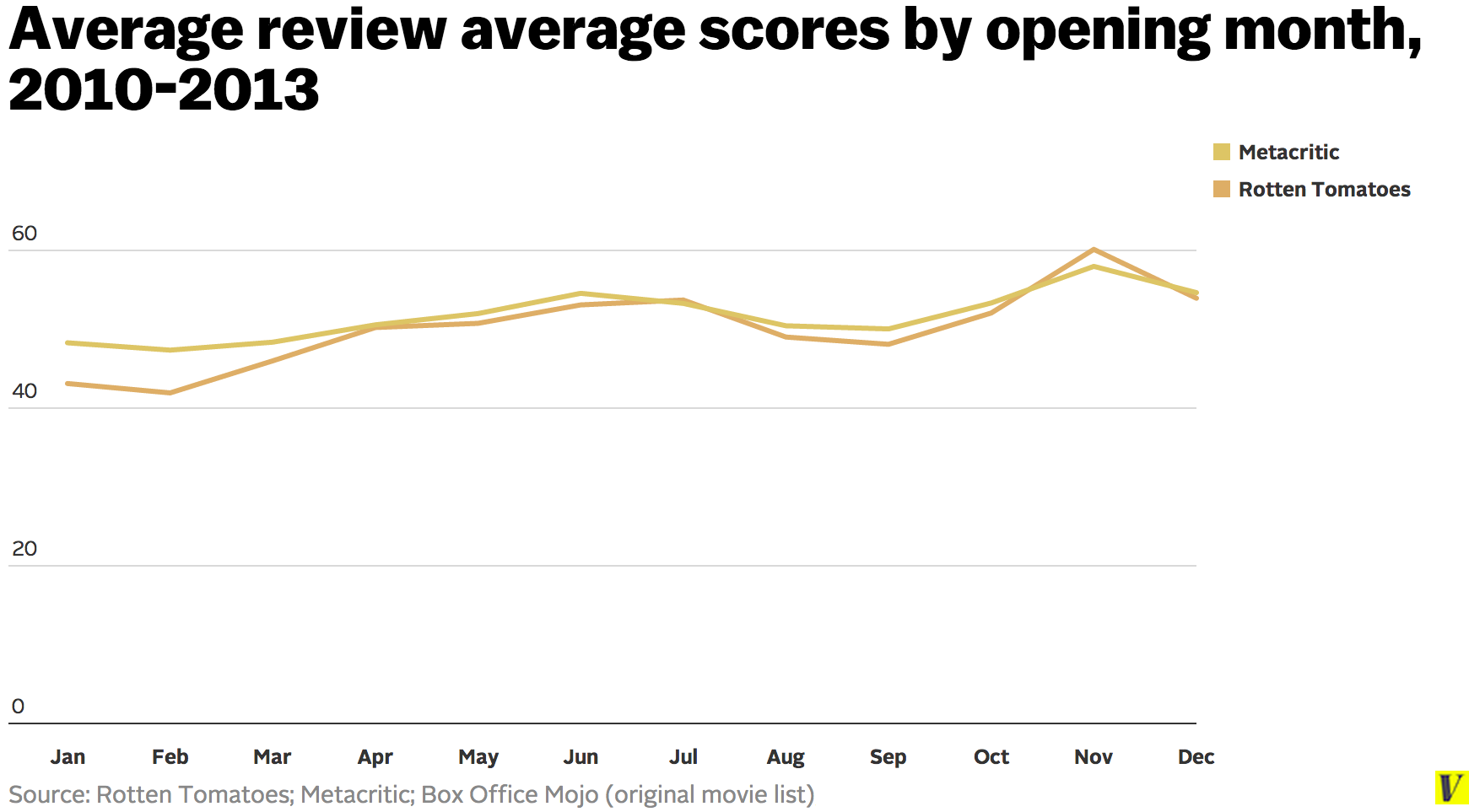Average_review_average_scores_by_opening_month__2010_2013