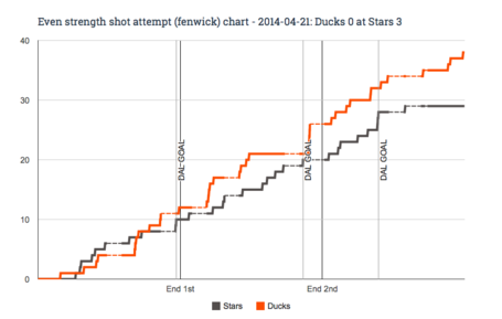 Ev_fenwick_chart_for_2014-04-21_ducks_0_at_stars_3_medium