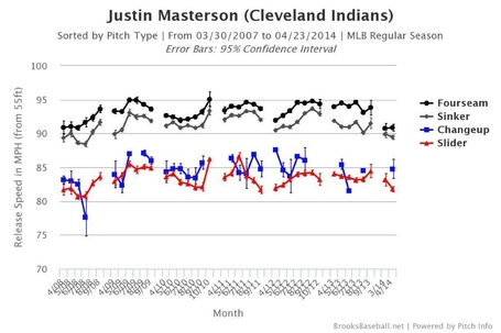 Masterson_brooksbaseball-chart_medium