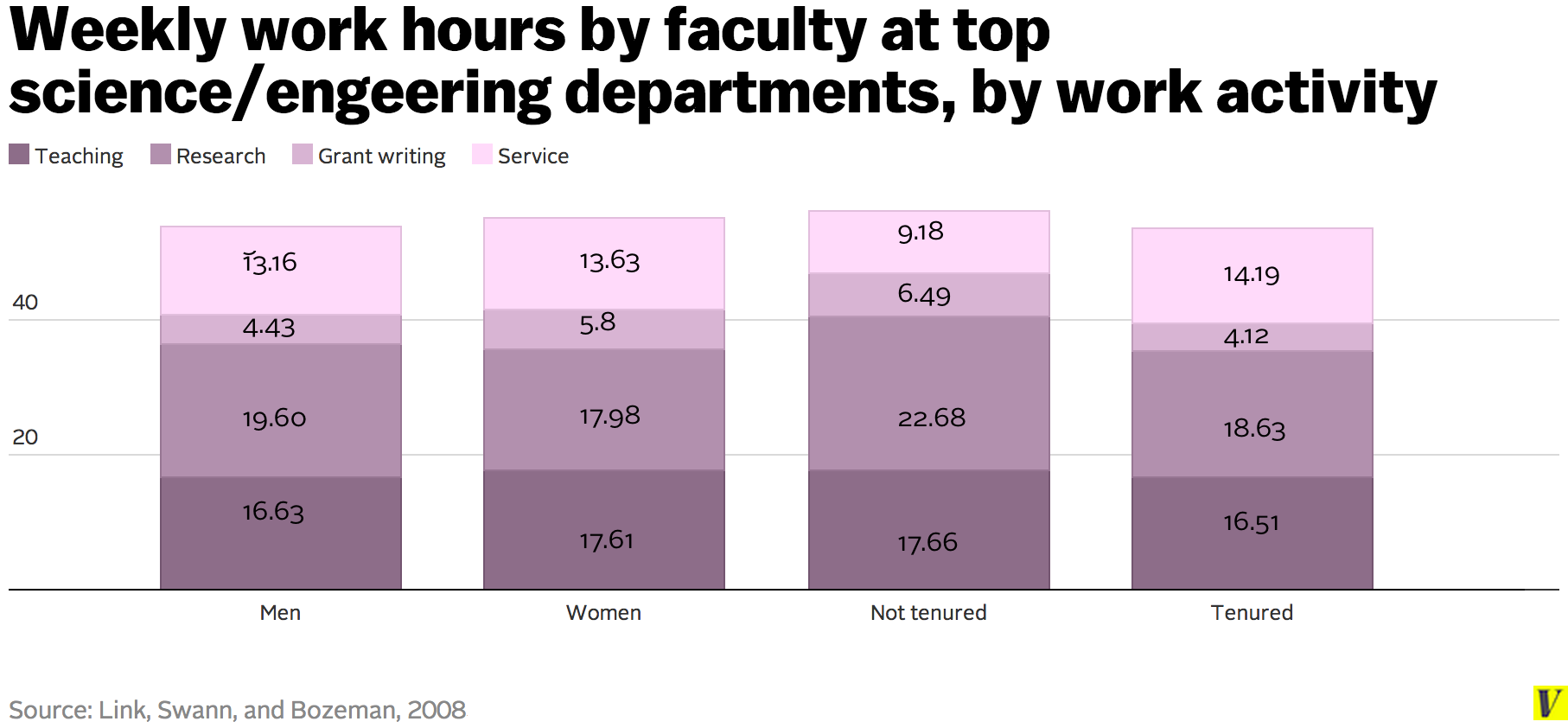 Weekly_work_hours_by_faculty_at_top_science_engeering_departments__by_work_activity_1_