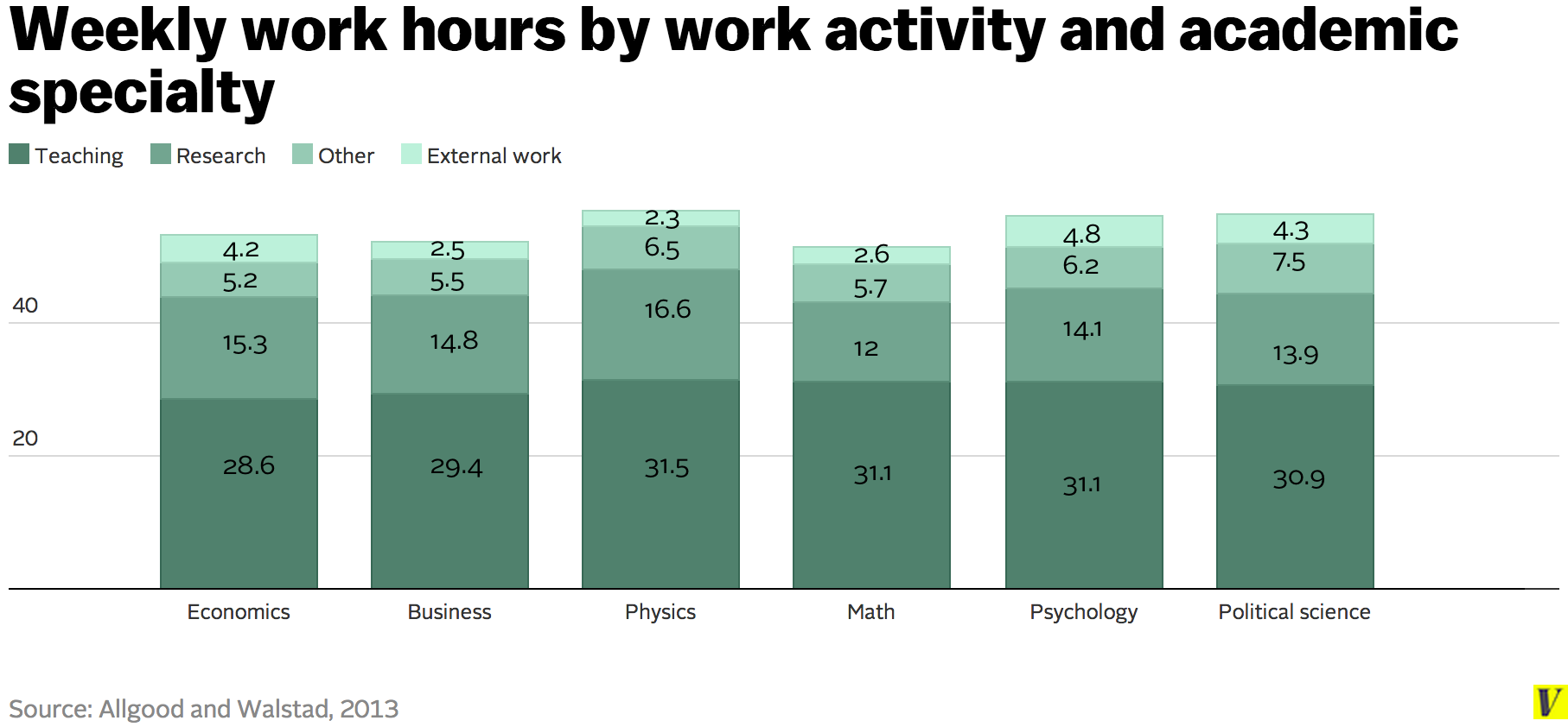 Weekly_work_hours_by_work_activity_and_academic_specialty