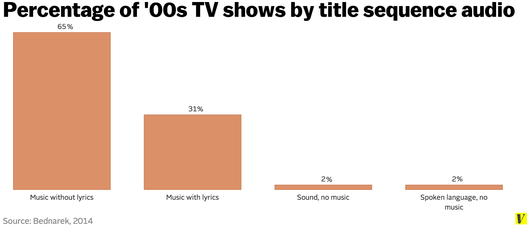 Percentage_of__00s_tv_shows_by_title_sequence_audio
