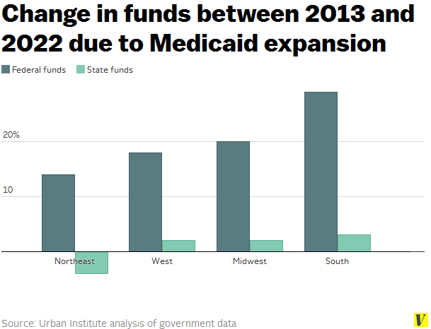 Medicaid_expansion_funds_by_region