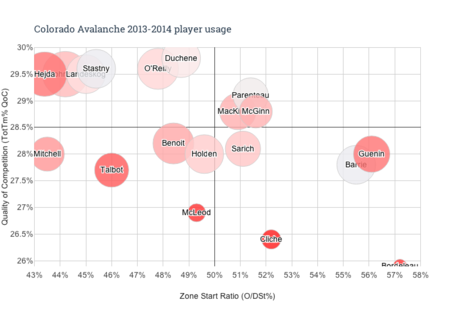 Colorado_avalanche_2013-2014_player_usage_medium