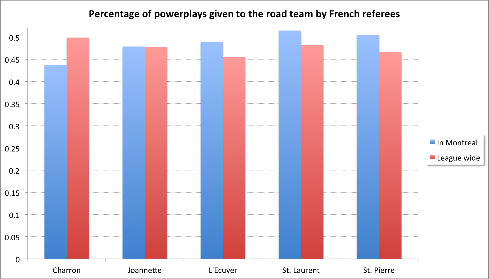 French_refs