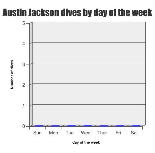 Austin_dives_medium